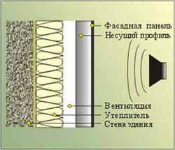 звукоизоляция стен Челябинск